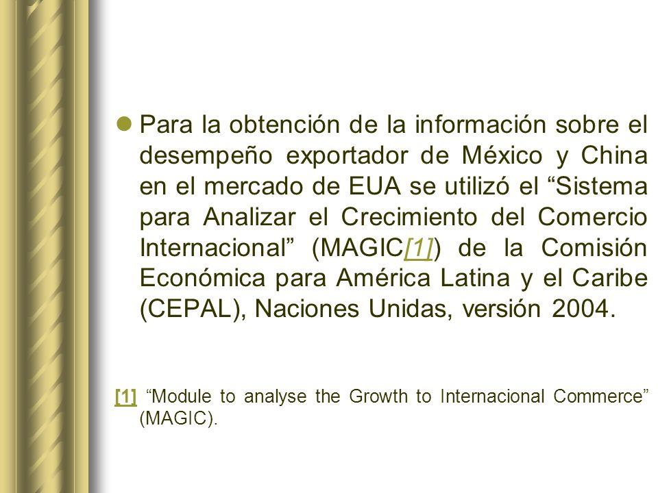Para la obtención de la información sobre el desempeño exportador de México y China en el mercado de EUA se utilizó el Sistema para Analizar el Crecimiento del Comercio Internacional (MAGIC[1]) de la Comisión Económica para América Latina y el Caribe (CEPAL), Naciones Unidas, versión 2004.
